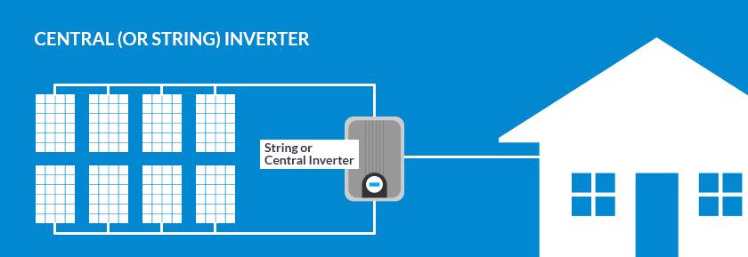 Biến-tầng-năng-lượng-dạng-chuỗi-String-Inverter.png