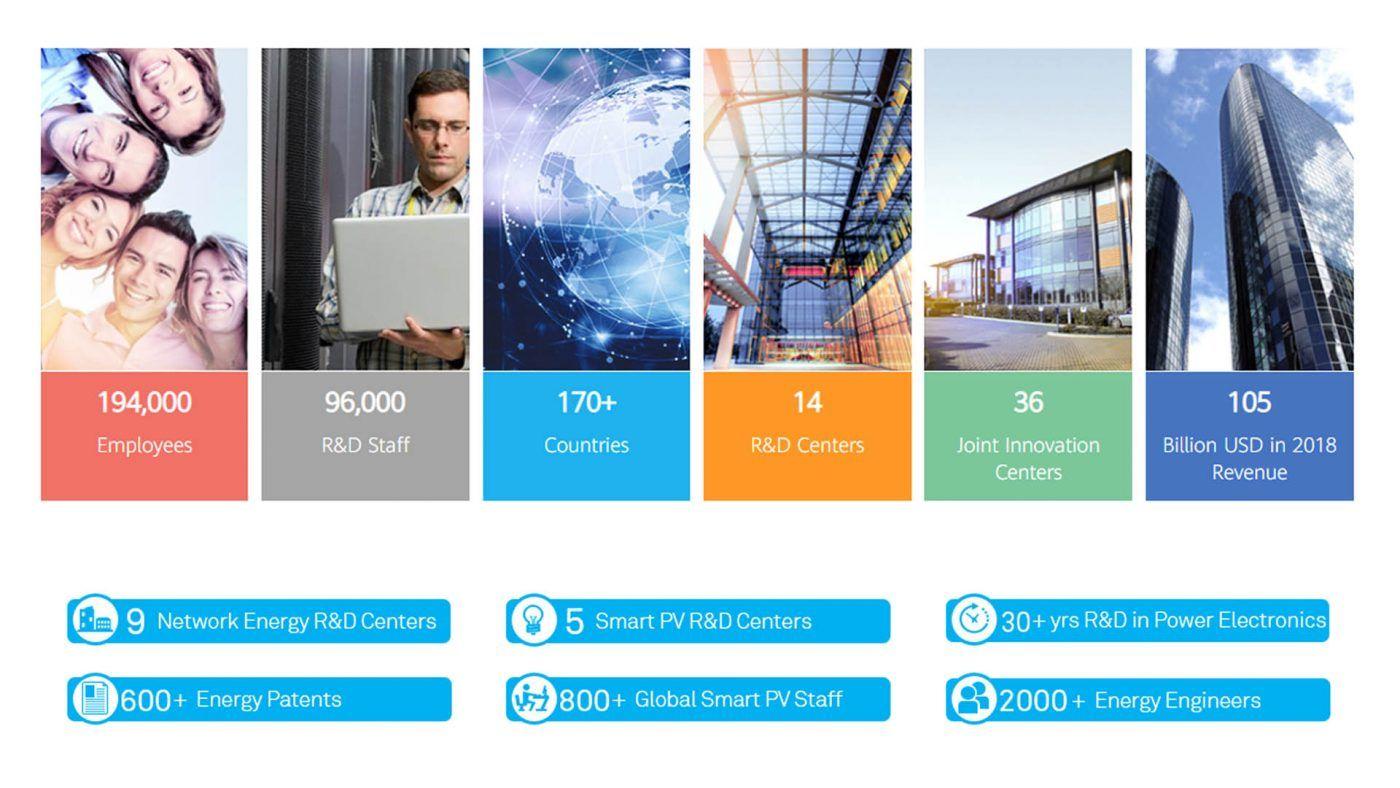 Biến tần năng lượng Huawei số 1 thế giới