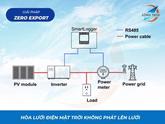 zero export - Giải pháp hòa lưới điện mặt trời không phát lên lưới
